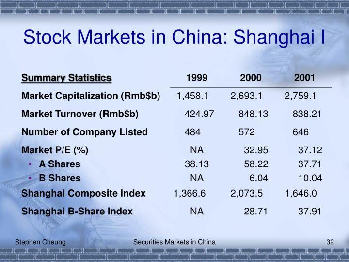 Stock Markets in China: Shanghai I