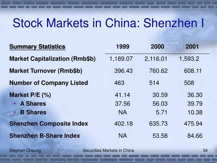 Stock Markets in China: Shenzhen I