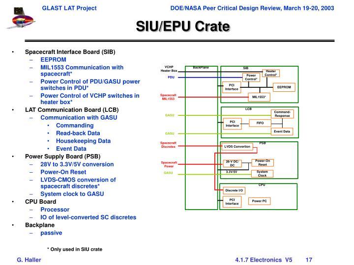 SIU/EPU Crate