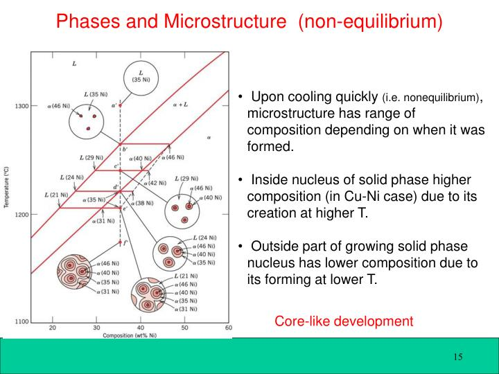 Phases and Microstructure  (non-equilibrium)