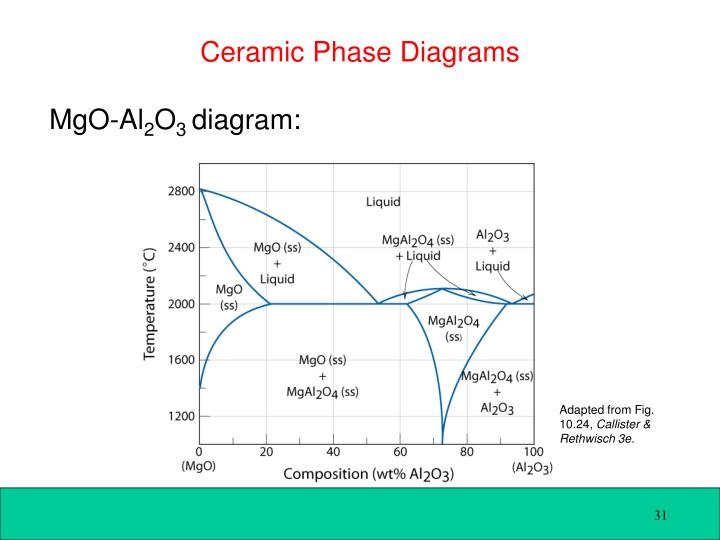 Ceramic Phase Diagrams