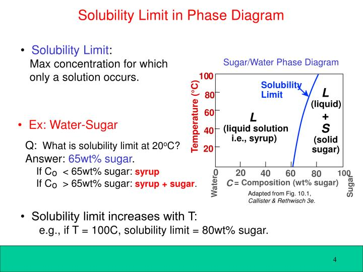 Sugar/Water Phase Diagram