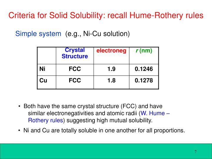 Criteria for Solid Solubility: recall Hume-Rothery rules