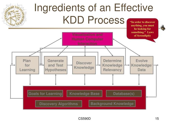 Ingredients of an Effective KDD Process