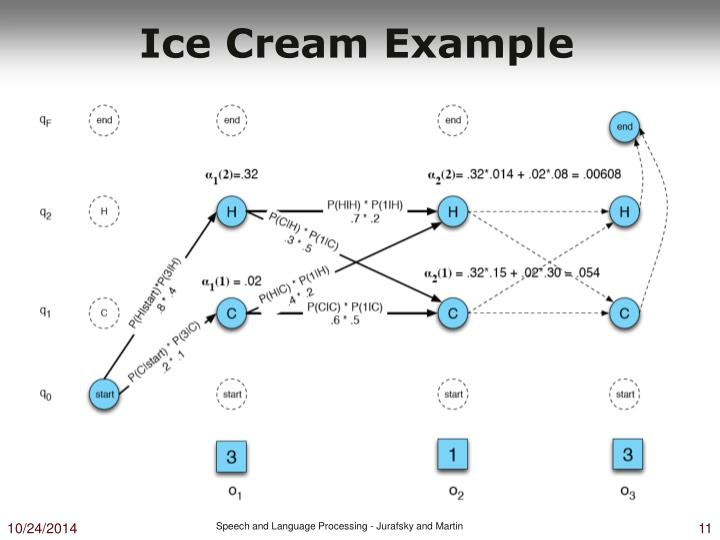 Ice Cream Example
