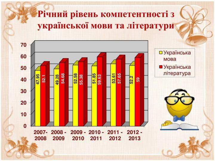 Річний рівень компетентності з української мови та літератури