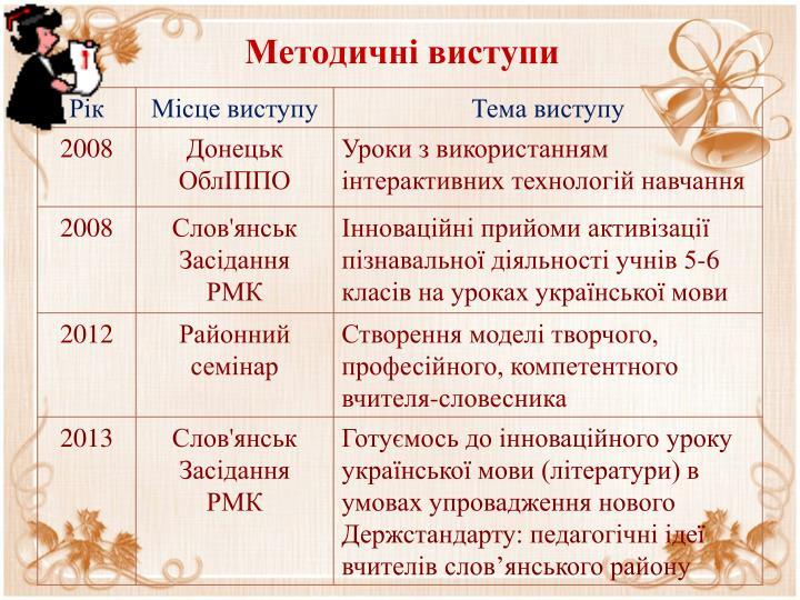 Методичні виступи