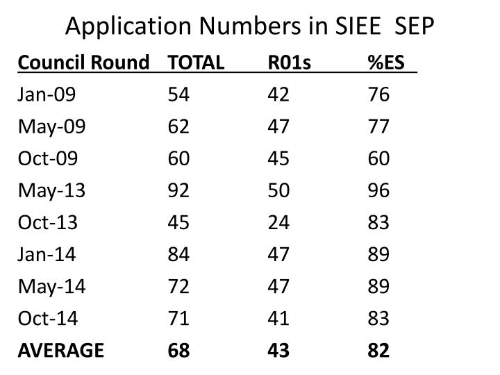Application Numbers in SIEE  SEP