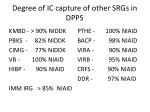 degree of ic capture of other srgs in dpps