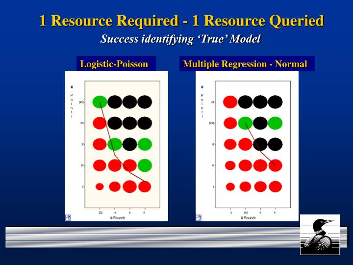 1 Resource Required - 1 Resource Queried