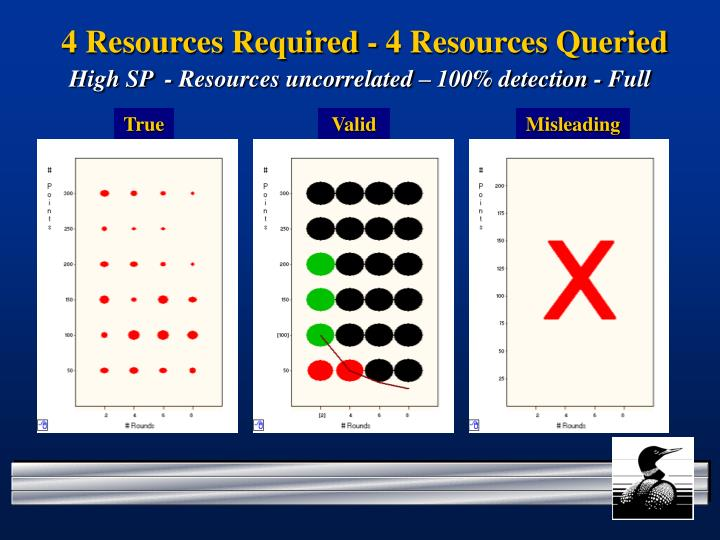 4 Resources Required - 4 Resources Queried
