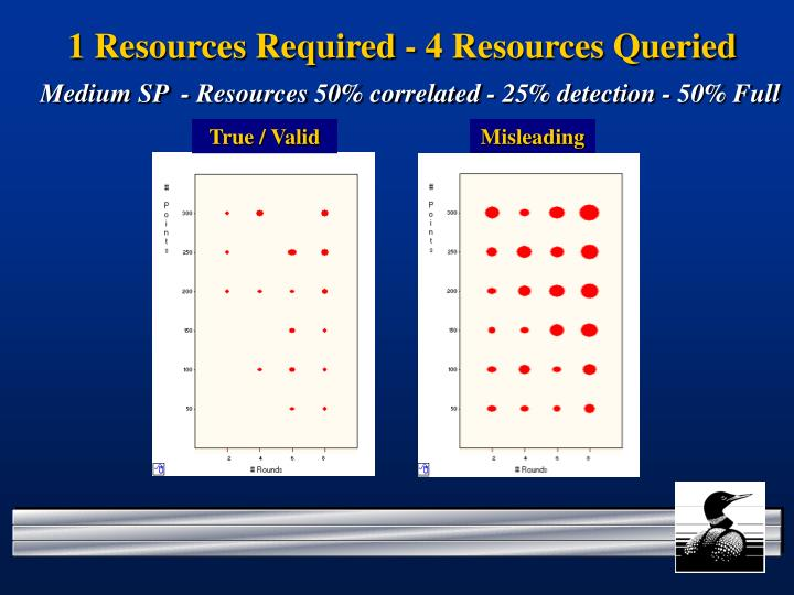 1 Resources Required - 4 Resources Queried
