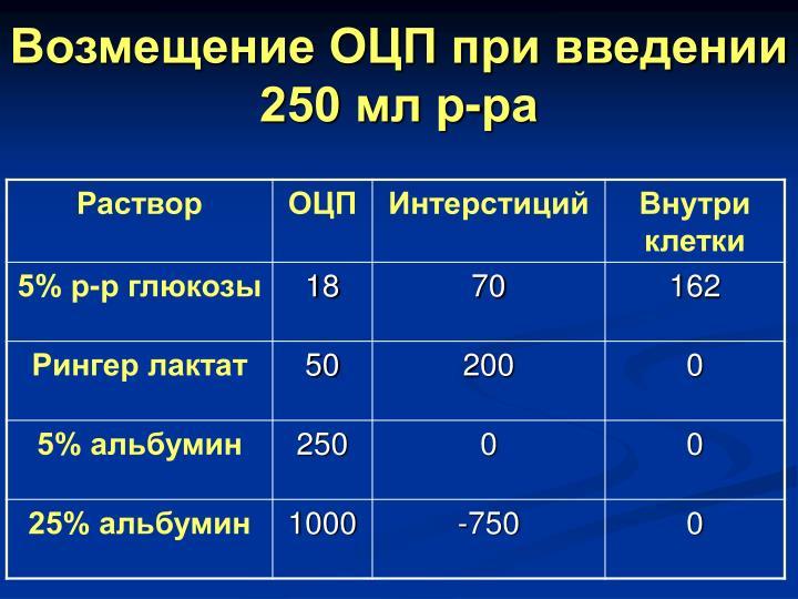 Возмещение ОЦП при введении 250 мл р-ра