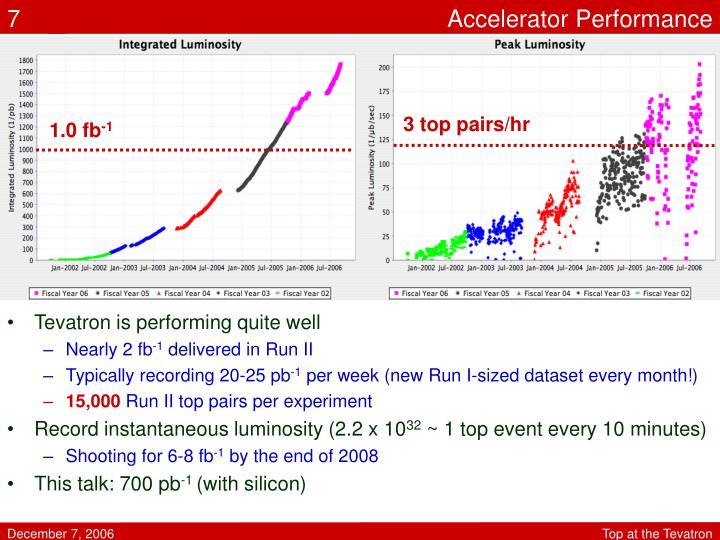 Accelerator Performance