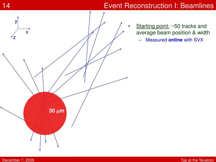 Event Reconstruction I: Beamlines