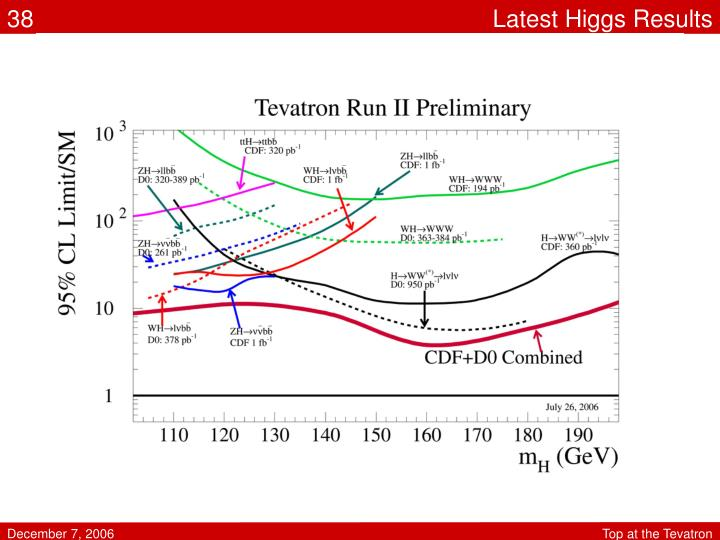 Latest Higgs Results