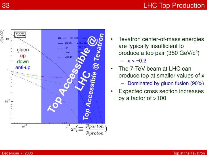 LHC Top Production