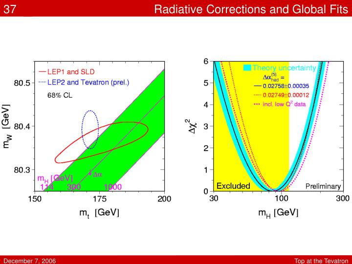 Radiative Corrections and Global Fits