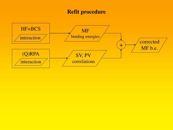 Refit procedure