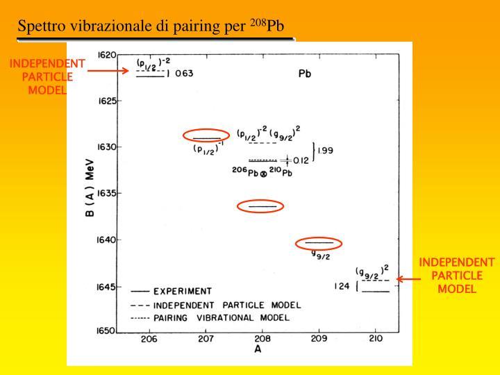 Spettro vibraz. Pb208 (indep)