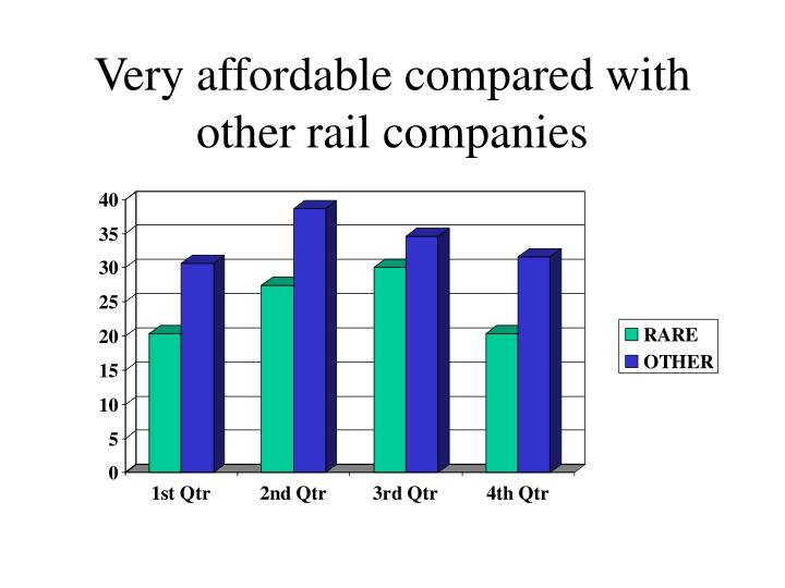 Very affordable compared with other rail companies