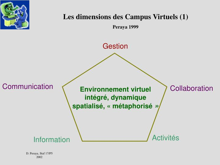 Les dimensions des Campus Virtuels (1)