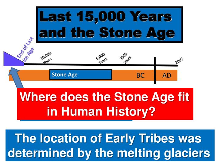 Last 15,000 Years