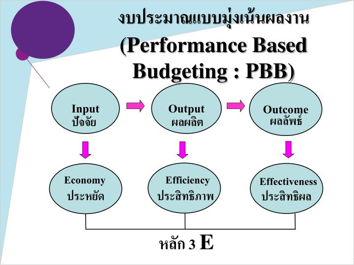 outcame based budgeting Public sector essays and research papers | examplesessaytodaybiz accounting and financial reporting for public sector are based on outcame based budgeting.