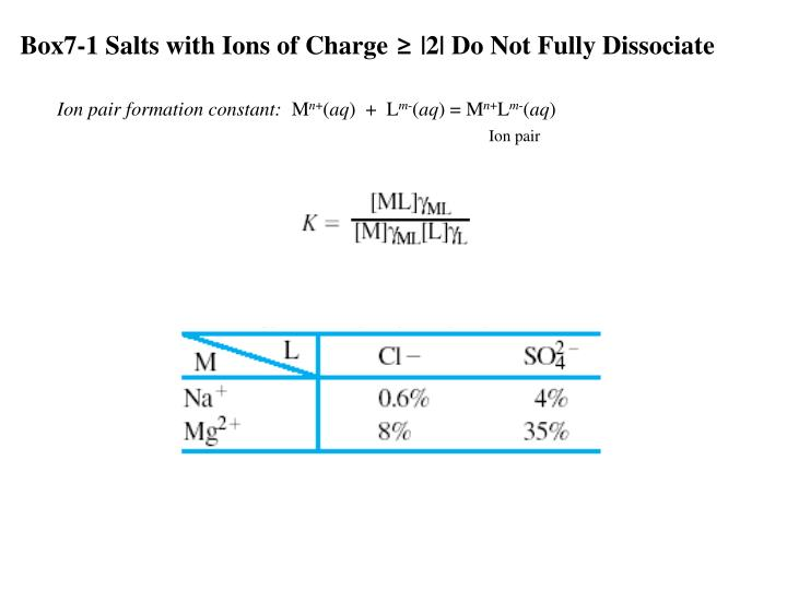 Box7-1 Salts with Ions of Charge