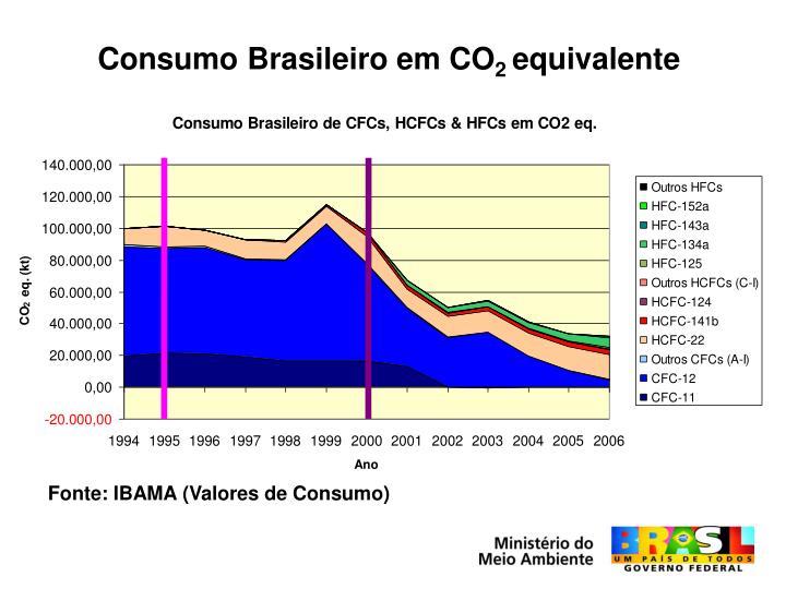 Consumo Brasileiro em CO
