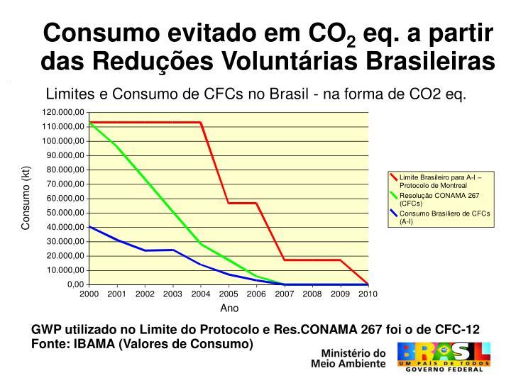 Consumo evitado em CO