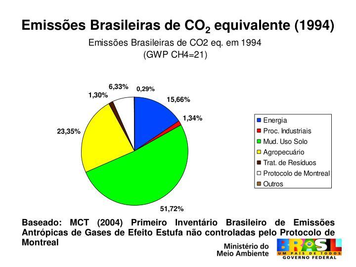 Emissões Brasileiras de CO