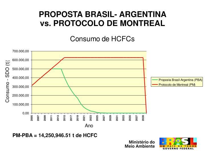 PROPOSTA BRASIL- ARGENTINA