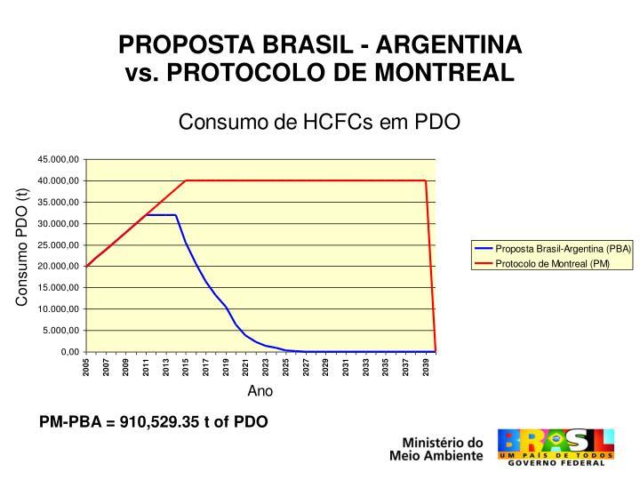 PROPOSTA BRASIL - ARGENTINA