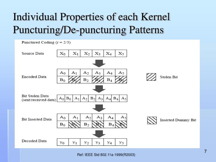Individual Properties of each Kernel