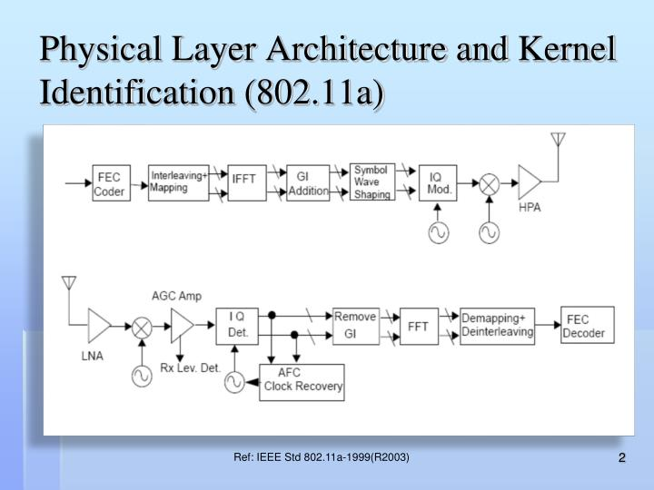 Physical layer architecture and kernel identification 802 11a