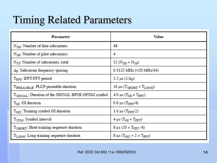 Timing Related Parameters