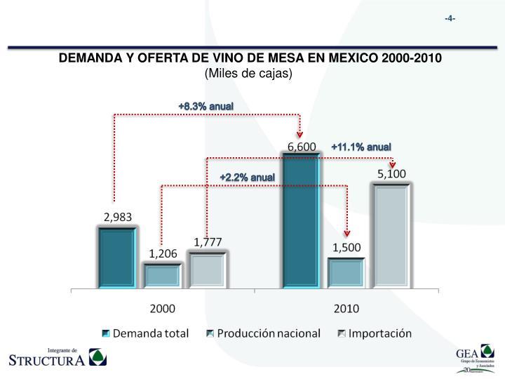 DEMANDA Y OFERTA DE VINO DE MESA EN MEXICO 2000-2010