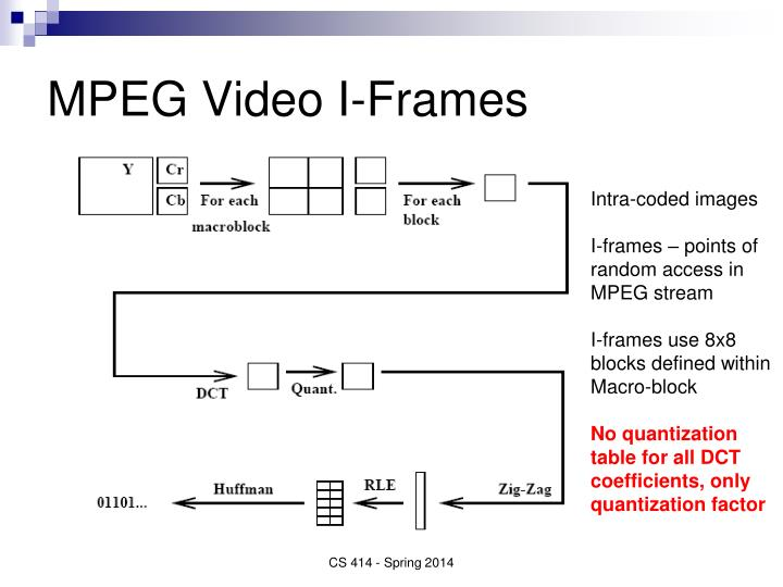 MPEG Video I-Frames