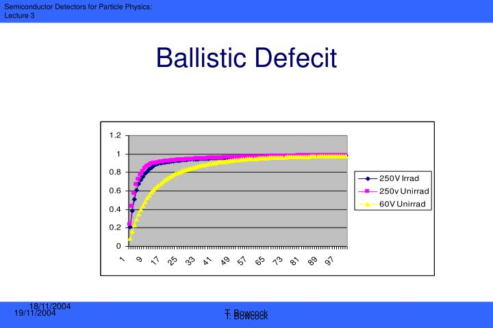 Ballistic Defecit