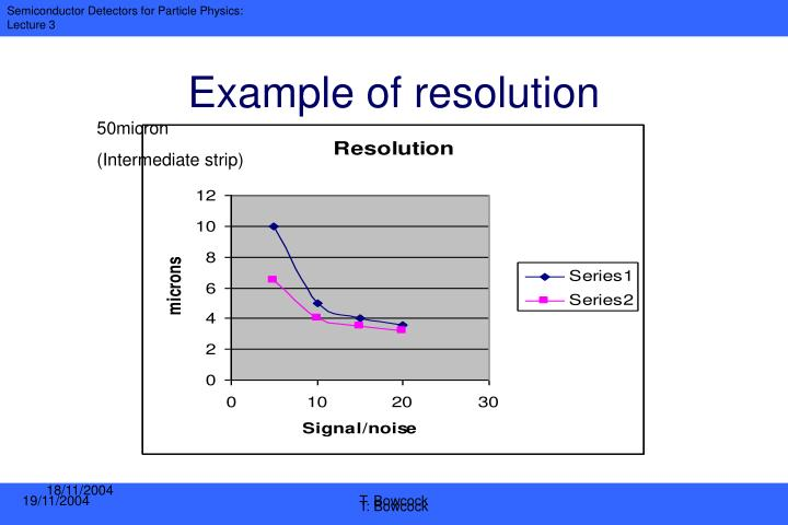 Example of resolution