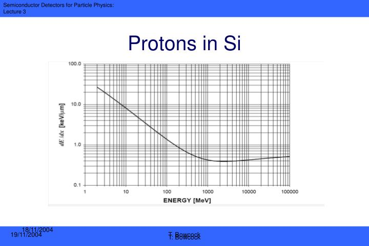 Protons in Si