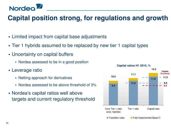 Capital position strong, for regulations and growth