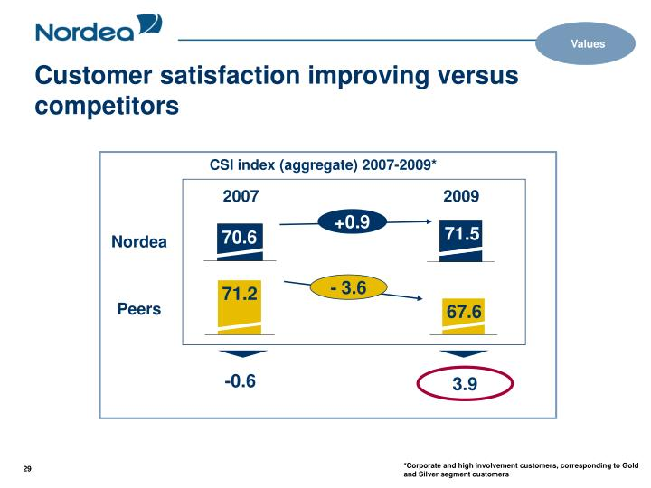 Customer satisfaction improving versus competitors