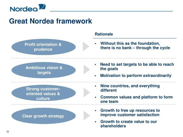 Great Nordea framework