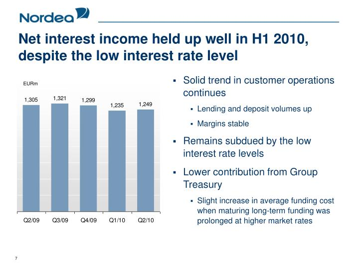 Net interest income held up well in H1 2010, despite the low interest rate level