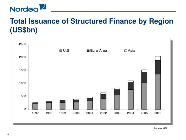 Total Issuance of Structured Finance by Region (US$bn)