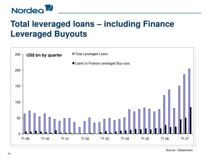 Total leveraged loans – including Finance Leveraged Buyouts