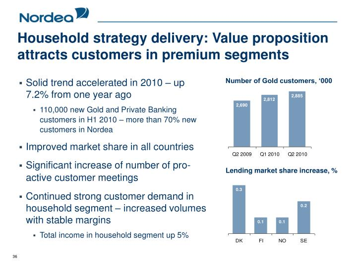 Household strategy delivery: Value proposition attracts customers in premium segments
