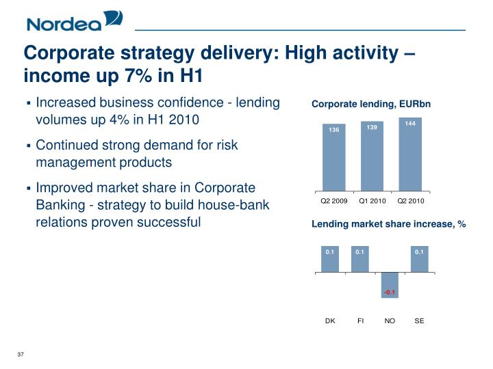 Corporate strategy delivery: High activity – income up 7% in H1